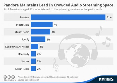 streaming_services_chart_mar_14