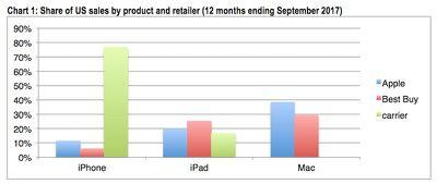 cirp mac apple store