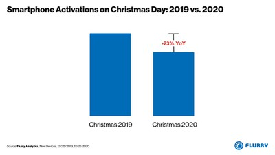 smartphone activations christmas day 2019vs2020 2
