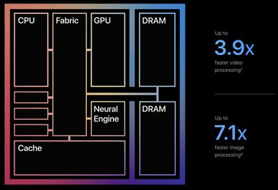 m1 chip unified memory architecture speed