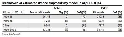 kuo_iphone_sales_4q13_1q14