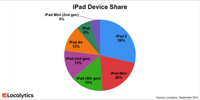 ipad_device_sharelocalytics
