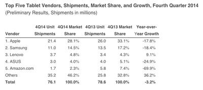 Tablets Q4 2014 IDC
