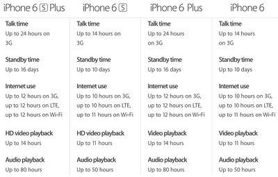 iphonebatterycomparison