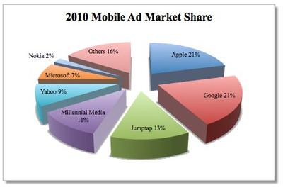 095205 idc 2010 mobile ad share