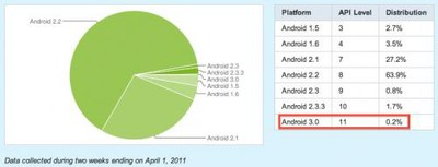 141346 android platform breakdown 040111 500