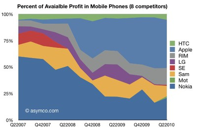 114957 mobile phone industry profits