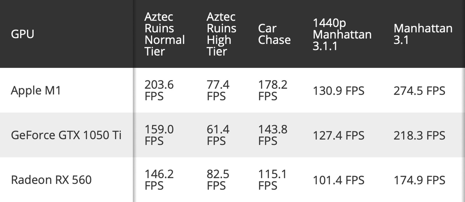 m1-gpu-benchmarks.jpg