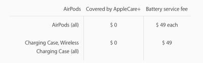 airpods battery service fees