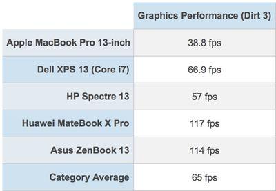 macbookprographicsperformance