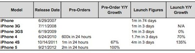 iphone launch weekend sales comparison