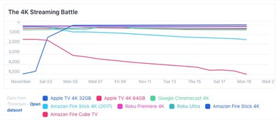 apple tv sales november 2018 thinknum