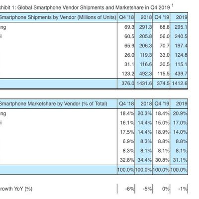 strategy analytics global smartphone shipments q4 2019