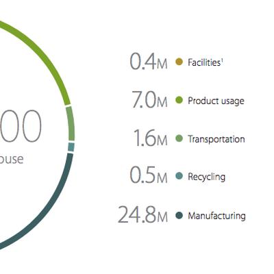 2014 Carbon Footprint Apple
