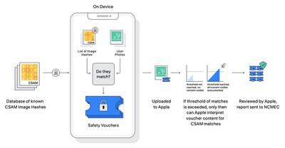 apple csam flow chart