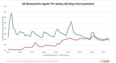 us demand for apple tv plus