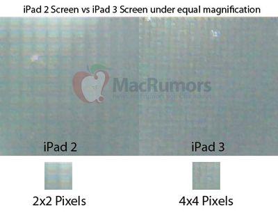 ipad 2 ipad 3 pixels