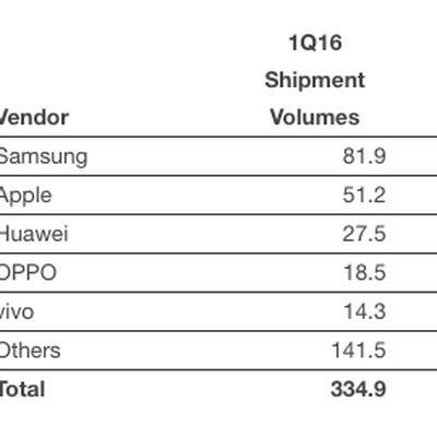 Smartphone Vendors Q1 2016