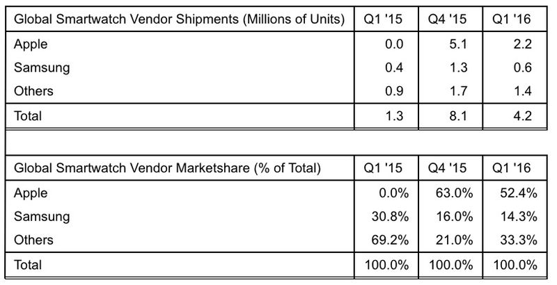 Strategy-Analytics-Apple-Watch-Q1-2016