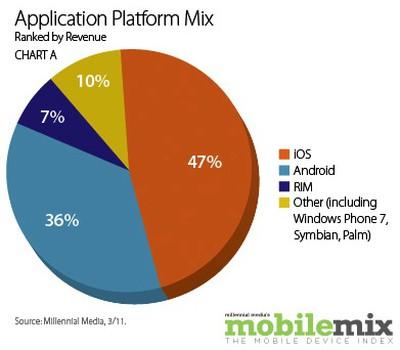 121850 millennial mar11 app platforms