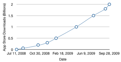 094417 app store growth sep09