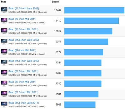 imac 2012 21 5 benchmarks