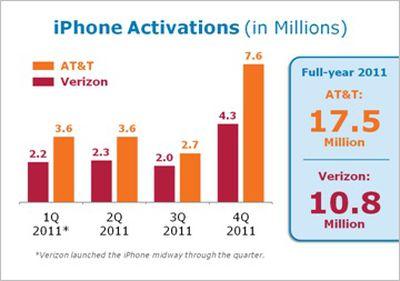 att 4q11 iphone