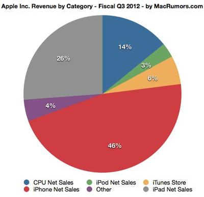 2q12 revenue