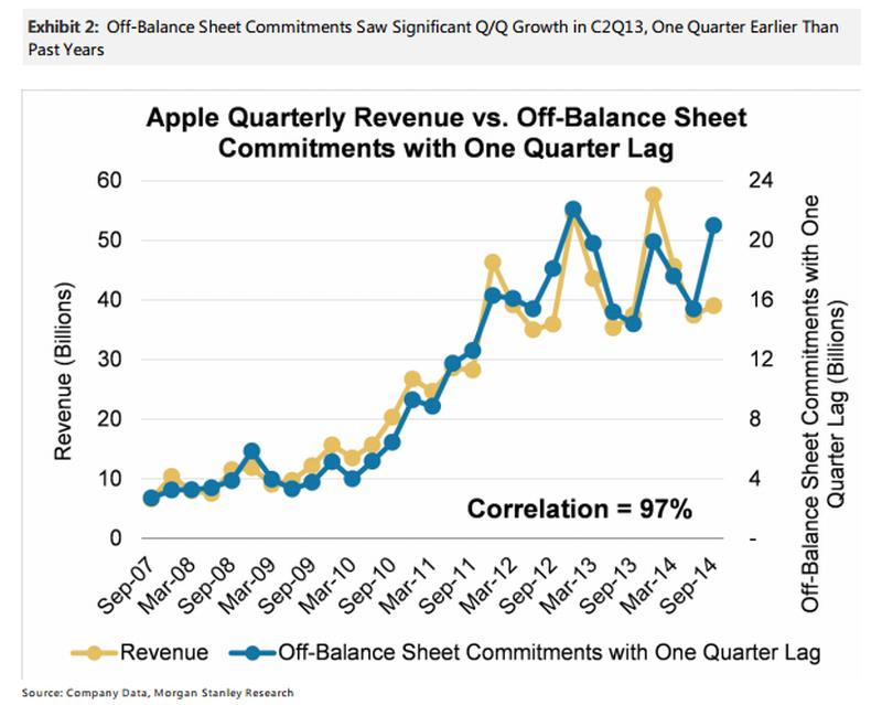 huberty-off-balance sheet commitments