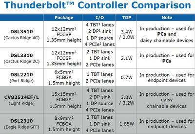 thunderbolt controller comparison