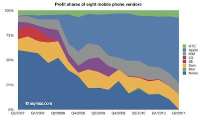 phone profit share 2q11 line