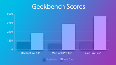 Geekbench Graph