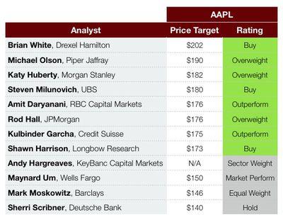 aapl price targets august 2017