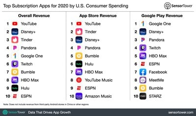 top grossing subscription apps us 2020