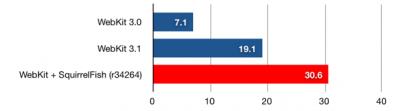 012912 squirrelfish webkit graph 400