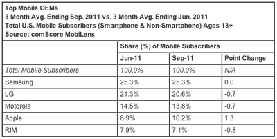comscore sep11 us mobile phone