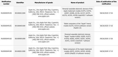 Apple Registers Unreleased Apple Watches and iPads in Eurasian Database