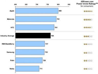 134029 jd power 2010 iphone chart 500