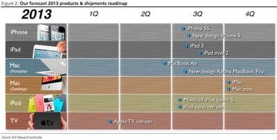kuo 2013 apple roadmap