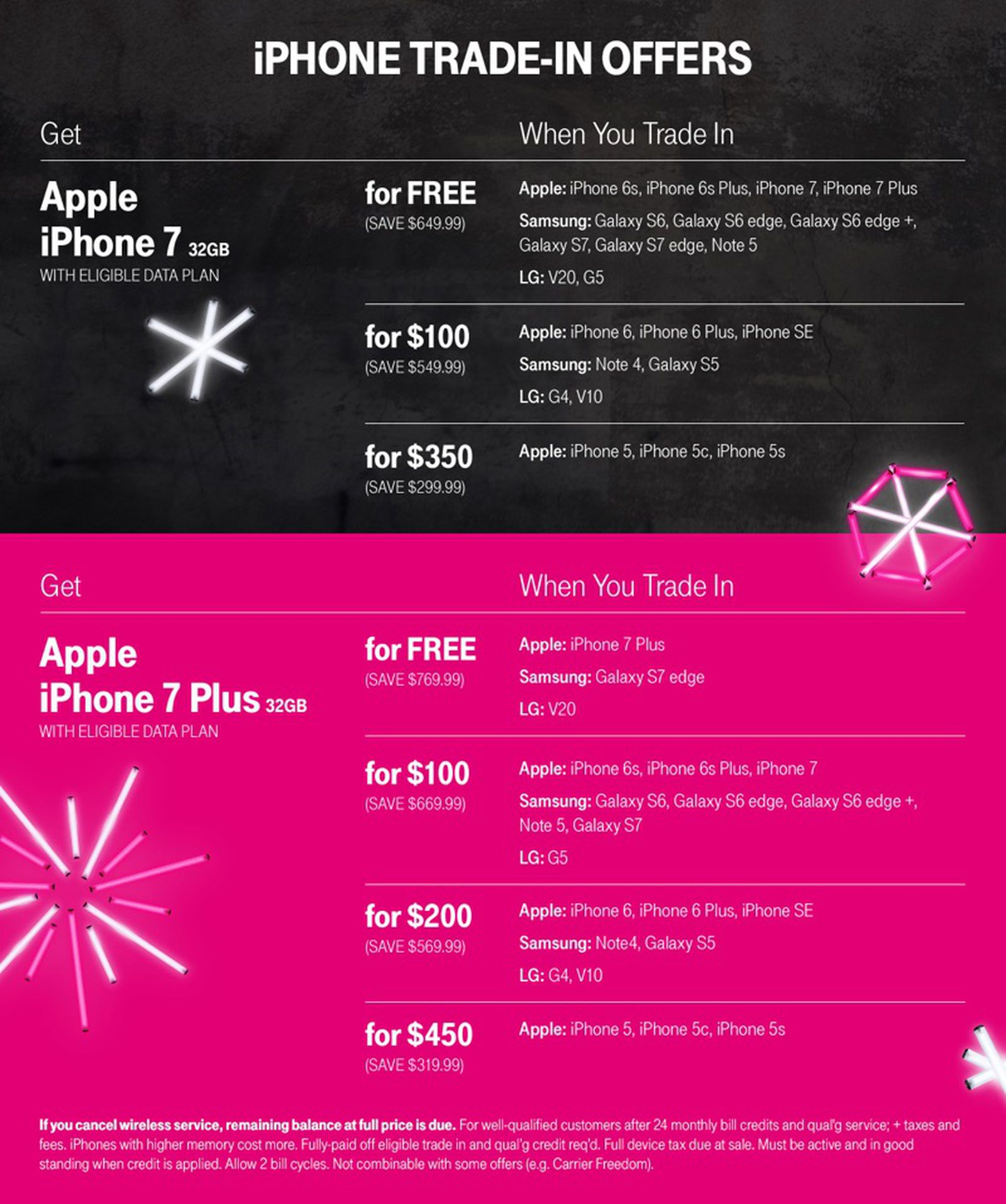 T Mobile Offers Free Iphone 7 Or 7 Plus With Eligible Device Trade In For Black Friday Macrumors