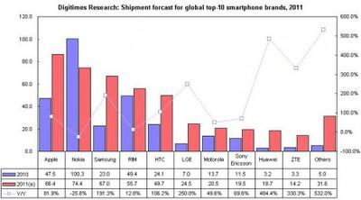 digitimes 2011 smartphone forecast