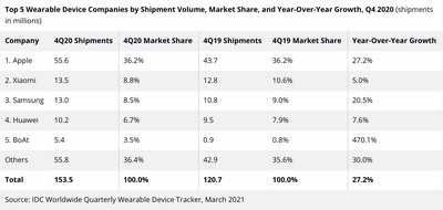 wearable devices idc q4 2020