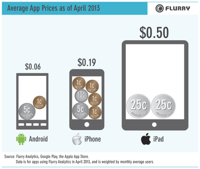 appprices