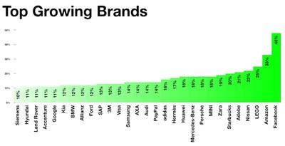 interbrand-top-growing-2016