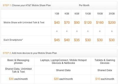 att mobile share chart