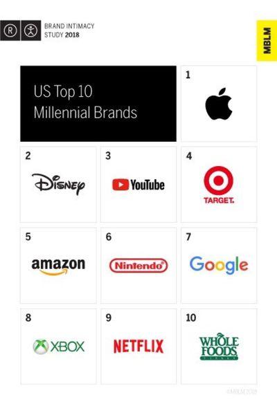 millennial brands apple