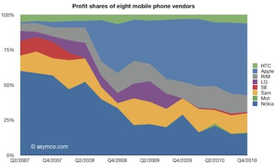 125513 profit share 4q10