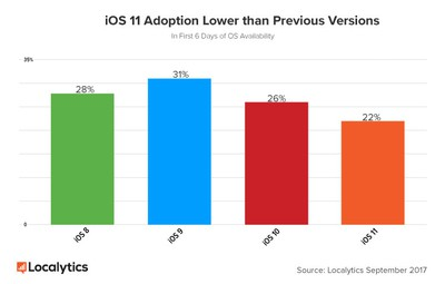iOS 11 Adoption Lower than Previous Versions