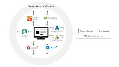 google data collection