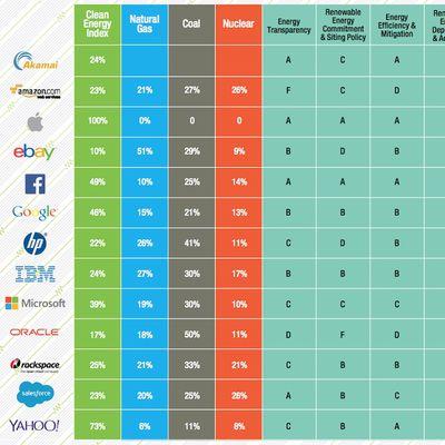 Greenpace Clean Energy Index Scorecard 2015